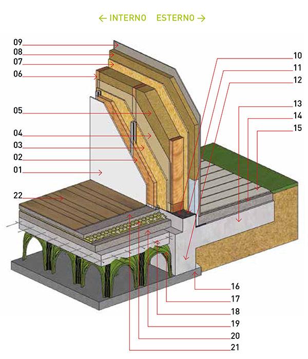 La casa realizzata in legno è una casa da sogno, perchè li ...