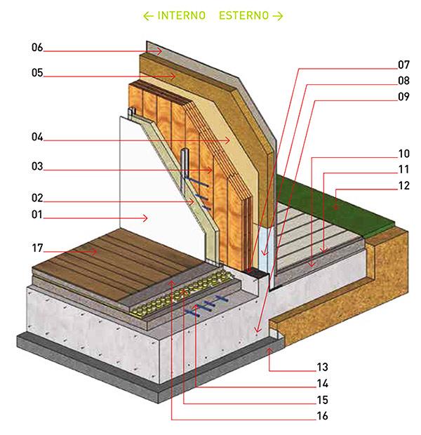 La casa realizzata in legno una casa da sogno perch li for Fondazioni per case in legno